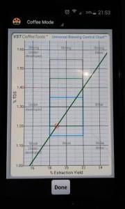 Brew control chart