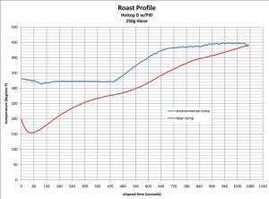 Un profilo di tostatura (in rosso) più rapido, più brusco.