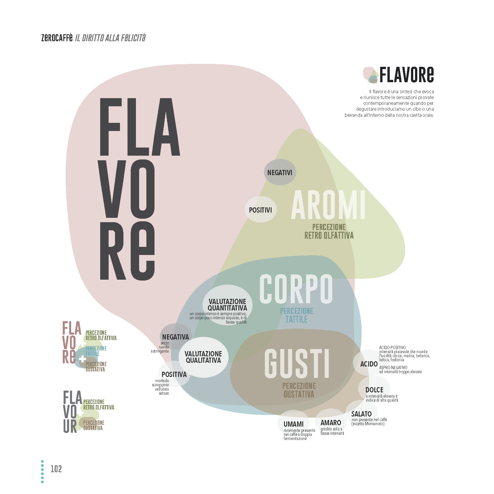 FLAVORE