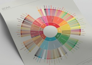 SCAA_FlavorWheel_Poster.01.18.15_Page_2-1024x724