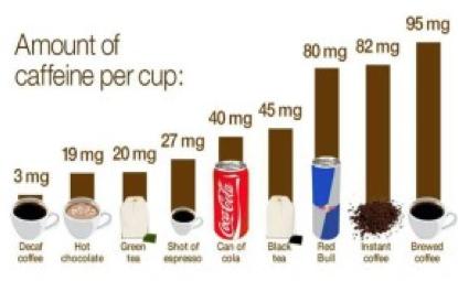 IL CONTENUTO DI CAFFEINA NELLE PRINCIPALI BEVANDE ENERGETICHE