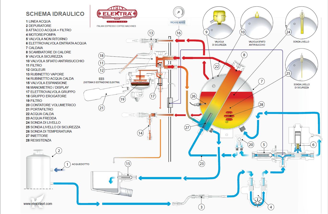 Schema idraulico della macchina espresso