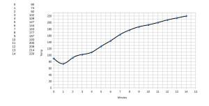 Il grafico che evidenzia un profilo di tostatura lento, morbido. Vediamo sul grafico dove porre i minuti e i gradi di temperatura per creare il grafico.