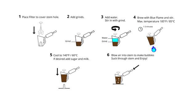 Bripe, come funziona