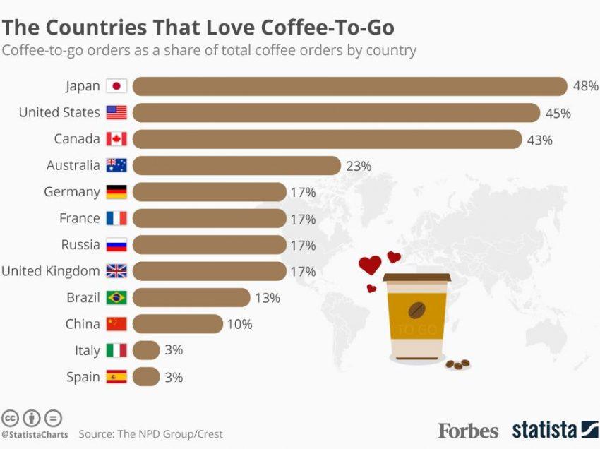 COFFEE TO GO, CHI SONO I MAGGIORI CONSUMATORI?