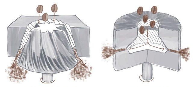 Macine Piane o Macine Coniche