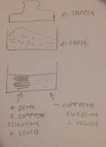 Dinamometrico