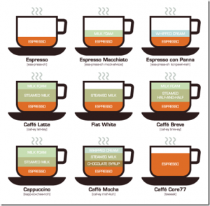 Preparazioni di caffetteria