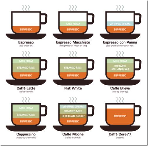 Le differenze fra latte macchiato caff latte e cappuccino - Diversi tipi di caffe ...
