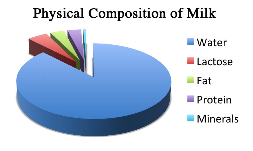 La composizione del latte